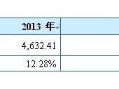 2015-2020年中国服务器市场监测及投资前景研究报告