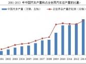 2015-2020年中国汽车联轴器市场分析与行业调查报告