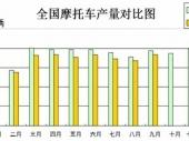 2015-2020年中国摩托车零件市场分析与行业调查报告