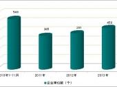 2015-2020年中国保健枕头市场分析与行业调查报告