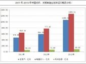 2015-2020年中国光纤光缆市场深度调研与投资前景研究报告