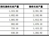 2015-2020年中国化纤涤纶长丝市场分析与投资前景研究报告