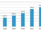 2015-2020年中国射频同轴电缆市场分析与投资前景研究报告