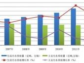 2015-2020年中国污水处理市场竞争力分析及投资前景研究报告