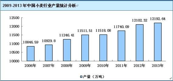 报告说明: 博思数据发布的《2015-2020年中国小麦加工市场竞争力分析及投资前景研究报告》共十四章。首先介绍了小麦加工相关概述、中国小麦加工市场运行 环境等,接着分析了中国小麦加工市场发展的现状,然后介绍了中国小麦加工重点区域市场运行形势。随后,报告对中国小麦加工重点企业经营状况分析,最后分析 了中国小麦加工行业发展趋势与投资预测。您若想对小麦加工产业有个系统的了解或者想投资小麦加工行业,本报告是您不可或缺的重要工具。  资料来源:博思数据整理 随着城乡居民生活水平的提高,市场对面粉的需求量越来越大,