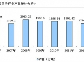 2015-2020年中国豆类市场分析与行业调查报告