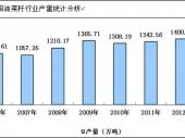 2015-2020年中国油菜籽市场分析与行业调查报告