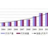 2015-2020年中国汽车养护化学品市场分析与行业调查报告