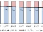 2015-2020年中国火电设备市场现状分析及投资前景研究报告