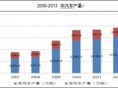 2015-2020年中国汽车铸造市场供需分析及投资前景研究报告