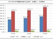 2015-2020年中国氨基塑料市场分析与投资前景研究报告