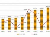 2015-2020年中国半导体分立器件市场分析与行业调查报告