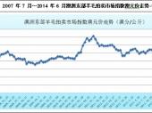 2015-2020年中国毛纺织加工市场深度调研与投资前景研究报告