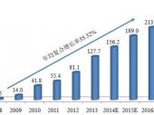 2015-2020年中国网页游戏市场深度调研与投资前景研究报告