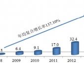 2015-2020年中国手机游戏市场深度调研与投资前景研究报告