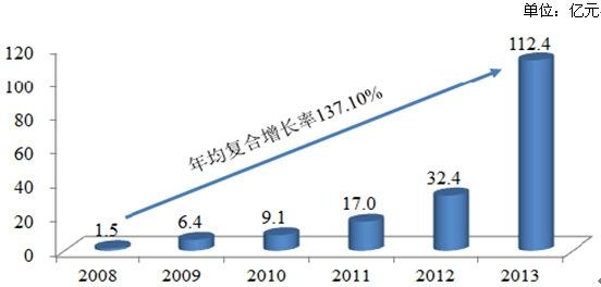 2008-2013年中国移动游戏市场销售收入