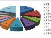 2015-2020年中国自动化立体仓库行业分析与投资前景研究调查报告