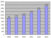 2015-2020年中国不间断电源(UPS)市场分析与行业调查报告