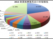 2015-2020年中国按摩器具市场监测及投资前景研究报告