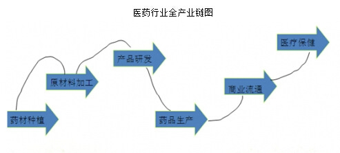 医药零售调研报告_医药零售市场调研_2015-2020年中国