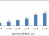 2015-2020年中国医药研发外包市场现状分析及投资前景研究报告