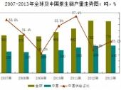 2015-2020年中国铟产业市场竞争力分析及投资前景研究报告