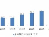 2015-2020年中国引线框架市场分析与投资前景研究报告