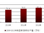2015-2020年中国菊花黄彩砂行业分析与投资前景研究调查报告
