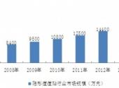 2015-2020年中国隐形痘痘贴市场分析与投资前景研究报告