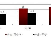 2015-2020年中国抗氧剂行业分析与投资前景预测报告