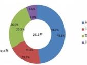2015-2020年中国垃圾焚烧发电行业分析与发展前景分析报告