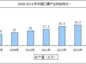 2015-2020年中国口罩市场深度调研与投资前景研究报告