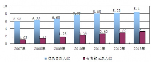 报告说明: 博思数据发布的《2015-2020年中国征信服务行业监测及投资前景研究报告》共十二章。报告是博思数据的研究成果,通过文字、图表向您详尽描述您所处的行业形势,为您提供详尽的内容。博思数据在其多年的行业研究经验基础上建立起了完善的产业研究体系,一整套的产业研究方法一直在业内处于领先地位。征信服务行业研究报告是2014-2015年度,目前国内最 全面、研究最为深入、数据资源最为强大的研究报告产品,为您的投资带来极大的参考价值。 全国金融信用信息数据库建成使用,包括个人信用信息数据库和企业信用信息数据