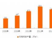 2015-2020年中国石膏砌块行业分析与投资前景研究调查报告