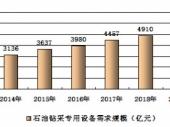 2015-2020年中国石油钻采专用设备市场竞争力分析及投资前景研究报告