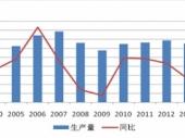 2015-2020年中国丝绸市场监测及投资前景研究报告