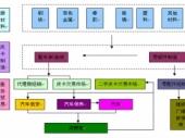 2015-2020年中国皮卡市场深度调研与投资前景研究报告