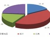 2015-2020年中国牙刷市场竞争力分析及投资前景研究报告