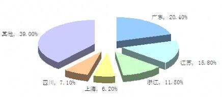 目前中国循环泵行业市场消费区域结构