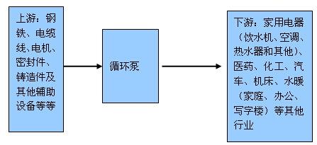 循环泵产业链示意图