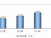 2015-2020年中国新材料市场现状分析及投资前景研究报告