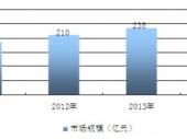 2015-2020年中国肖特基二极管行业分析与投资决策咨询报告