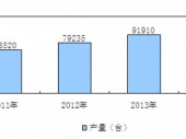 2015-2020年中国小型挖掘机行业分析与投资前景研究调查报告