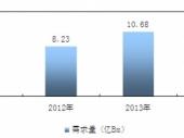 2015-2020年中国橡胶管市场竞争力分析及投资前景研究报告