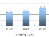2015-2020年中国放射性药物市场分析与投资前景威尼斯人网上娱乐