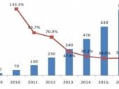2015-2020年中国干细胞医疗市场竞争力分析及投资前景威尼斯人网上娱乐