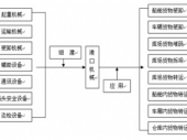 2015-2020年中国港口机械市场监测及投资前景研究报告