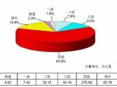 2015-2020年中国高速公路行业分析及未来前景预测报告
