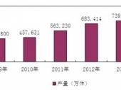 2015-2020年中国刀具(切削工具)市场监测及投资前景研究报告
