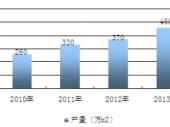 2015-2020年中国LED显示屏市场分析与投资前景研究报告